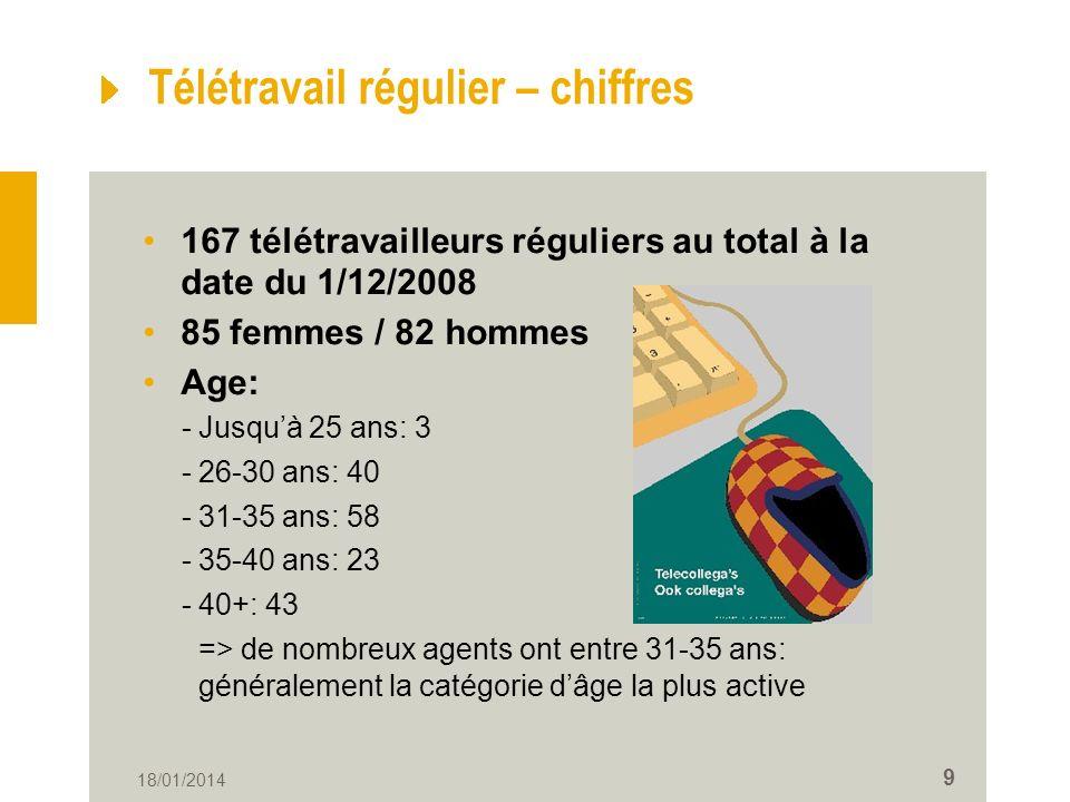 Télétravail régulier – chiffres
