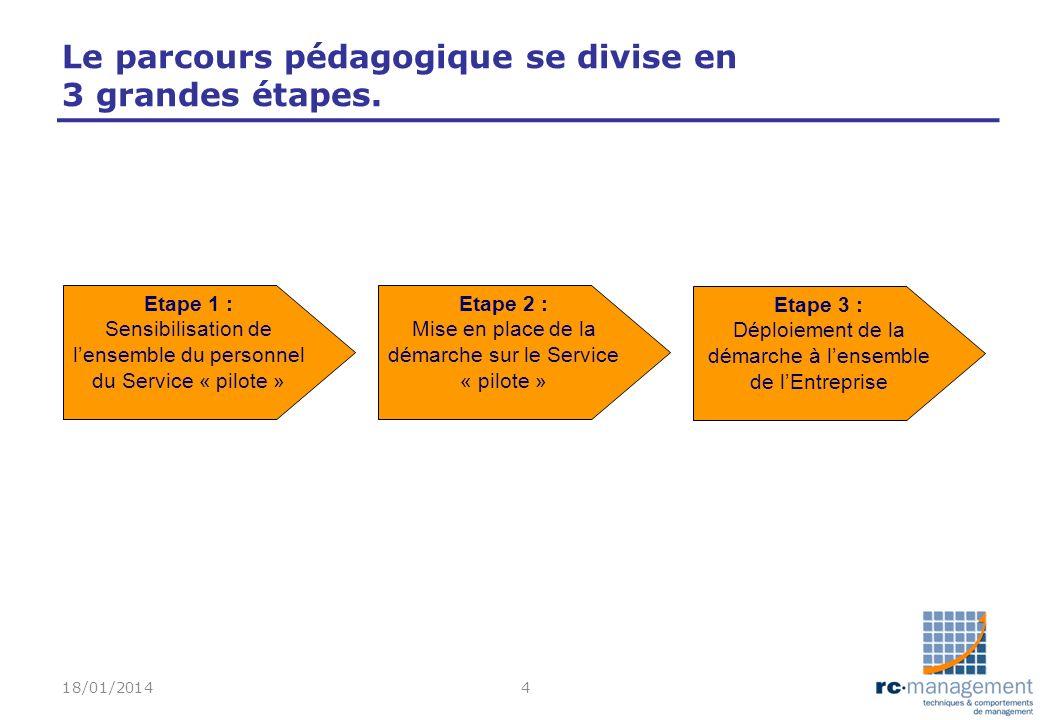 Le parcours pédagogique se divise en 3 grandes étapes.