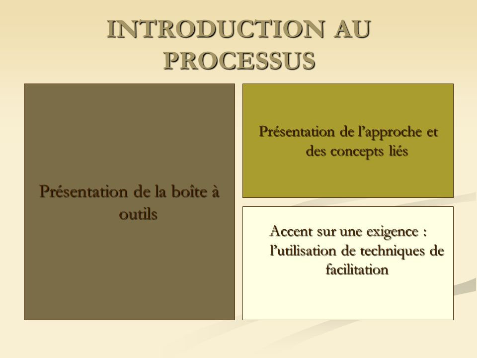 INTRODUCTION AU PROCESSUS