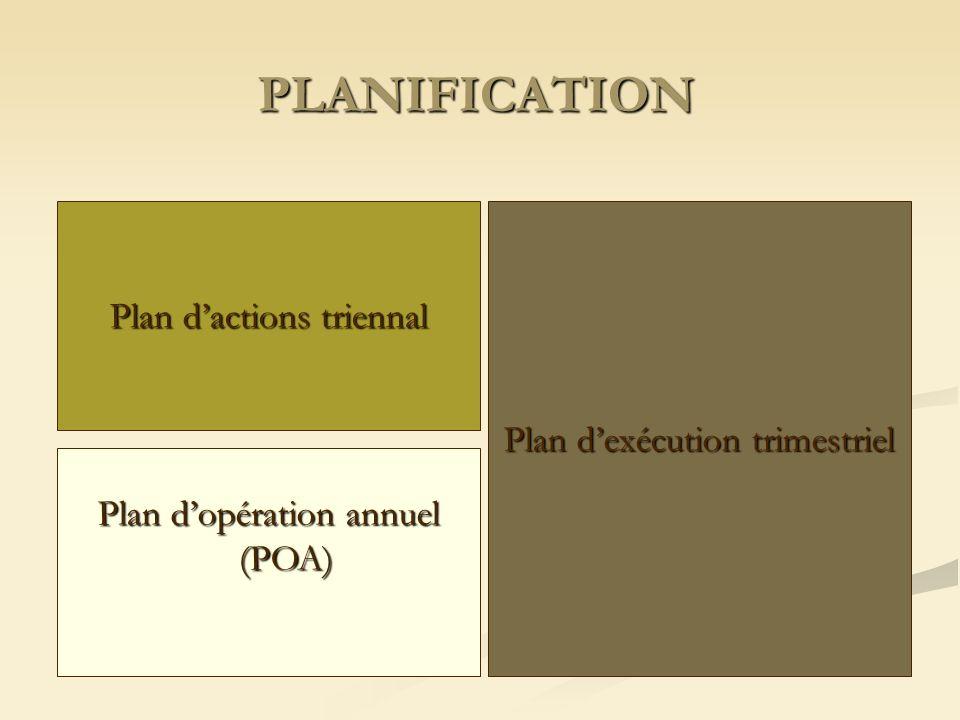PLANIFICATION Plan d'actions triennal Plan d'exécution trimestriel