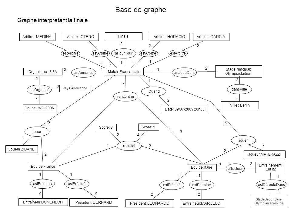 Base de graphe Graphe interprétant la finale 2 1 1 2 1 1 2 3 3 3 2 2 4