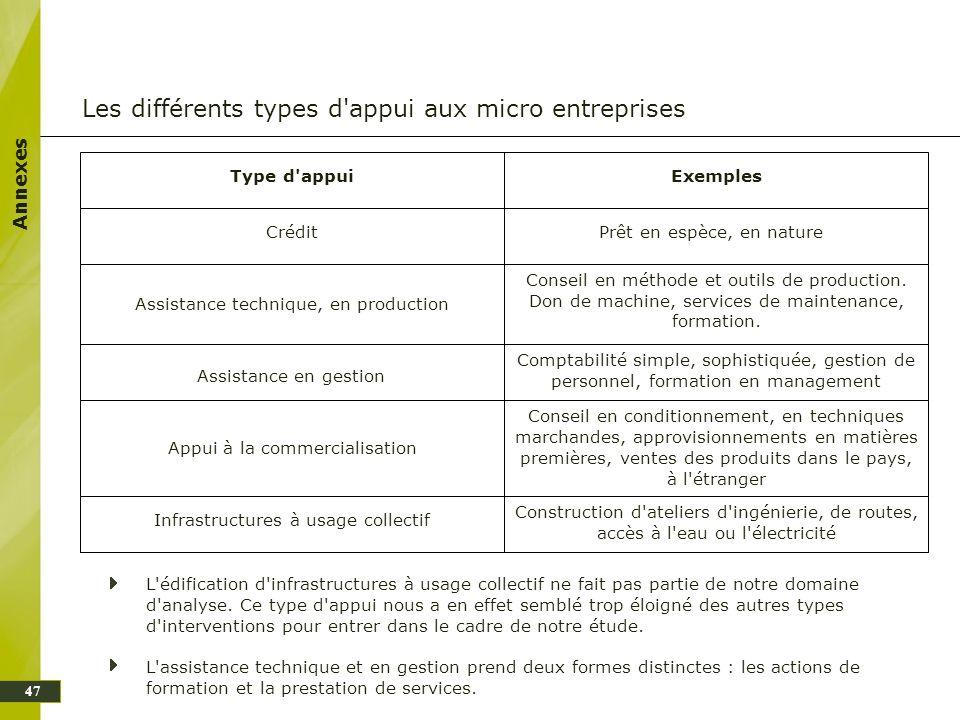 Les différents types d appui aux micro entreprises