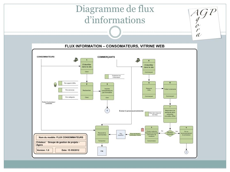 Diagramme de flux d'informations