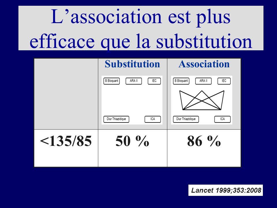 L'association est plus efficace que la substitution