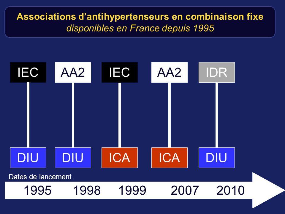 IEC AA2 IEC AA2 IDR DIU DIU ICA ICA DIU 1995 1998 1999 2007 2010