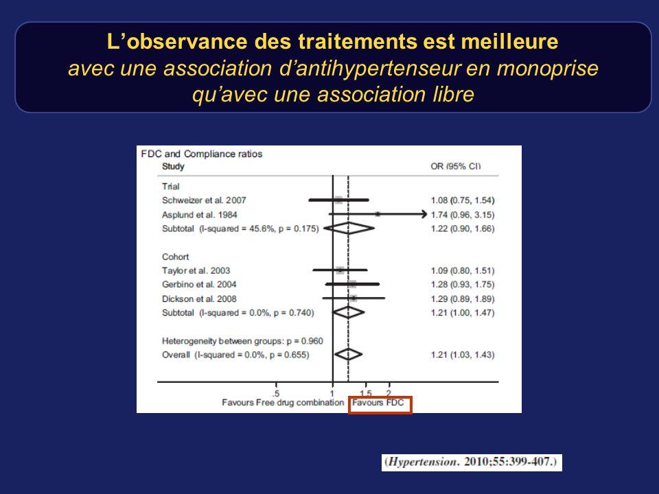 L'observance des traitements est meilleure avec une association d'antihypertenseur en monoprise qu'avec une association libre