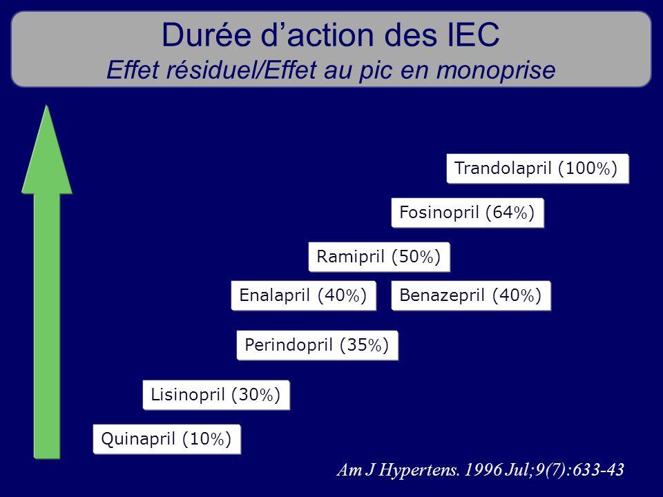 Durée d'action des IEC Effet résiduel/Effet au pic en monoprise