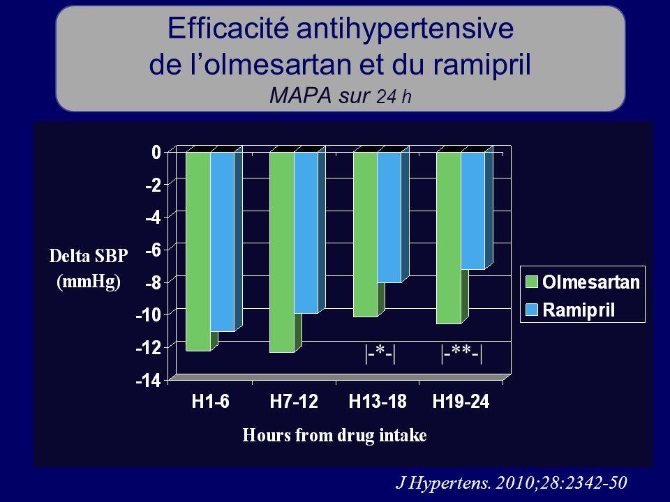 Efficacité antihypertensive de l'olmesartan et du ramipril MAPA sur 24 h