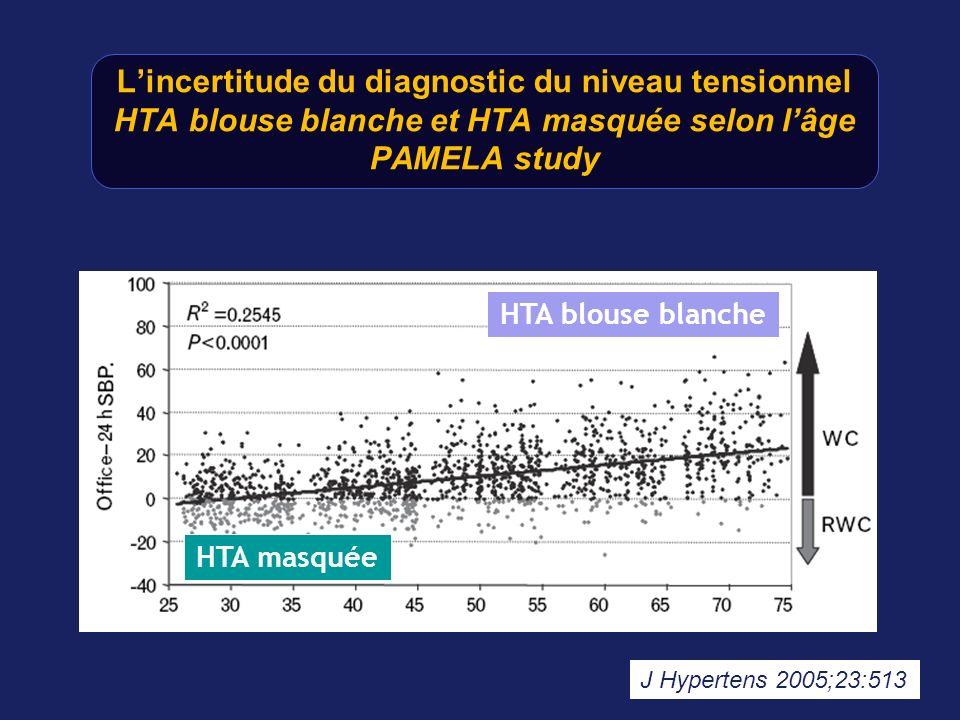 L'incertitude du diagnostic du niveau tensionnel HTA blouse blanche et HTA masquée selon l'âge PAMELA study