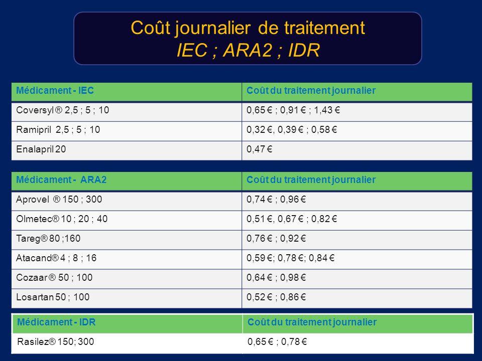 Coût journalier de traitement IEC ; ARA2 ; IDR