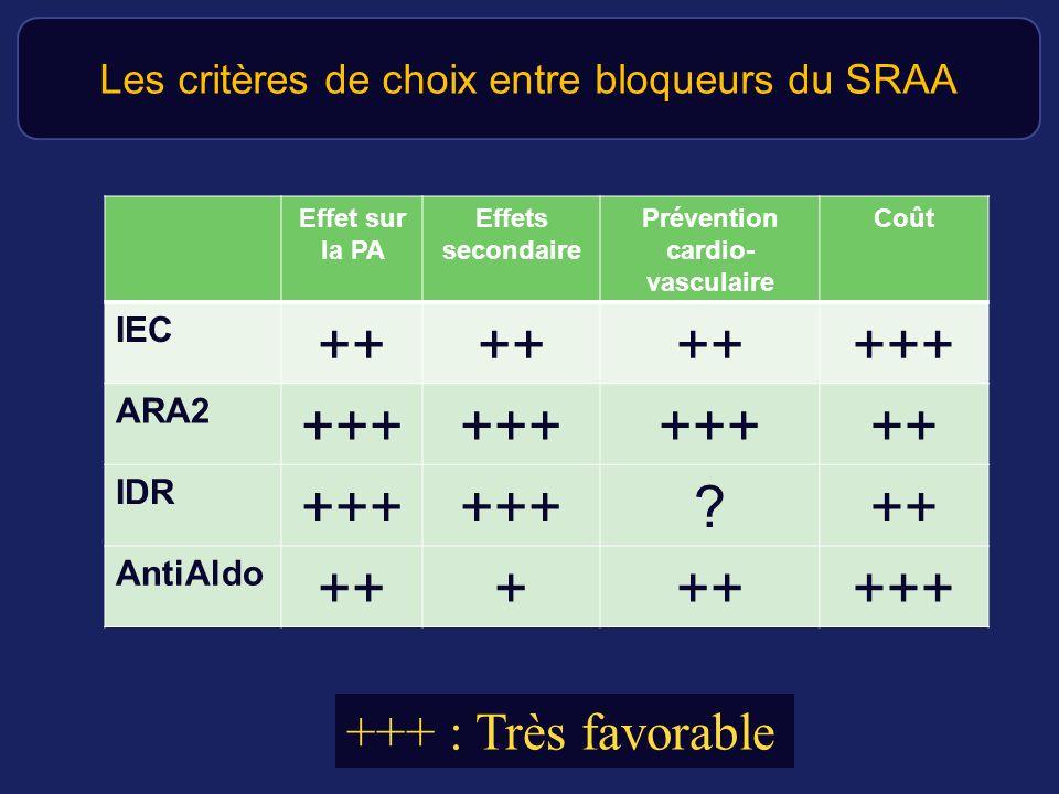 Les critères de choix entre bloqueurs du SRAA