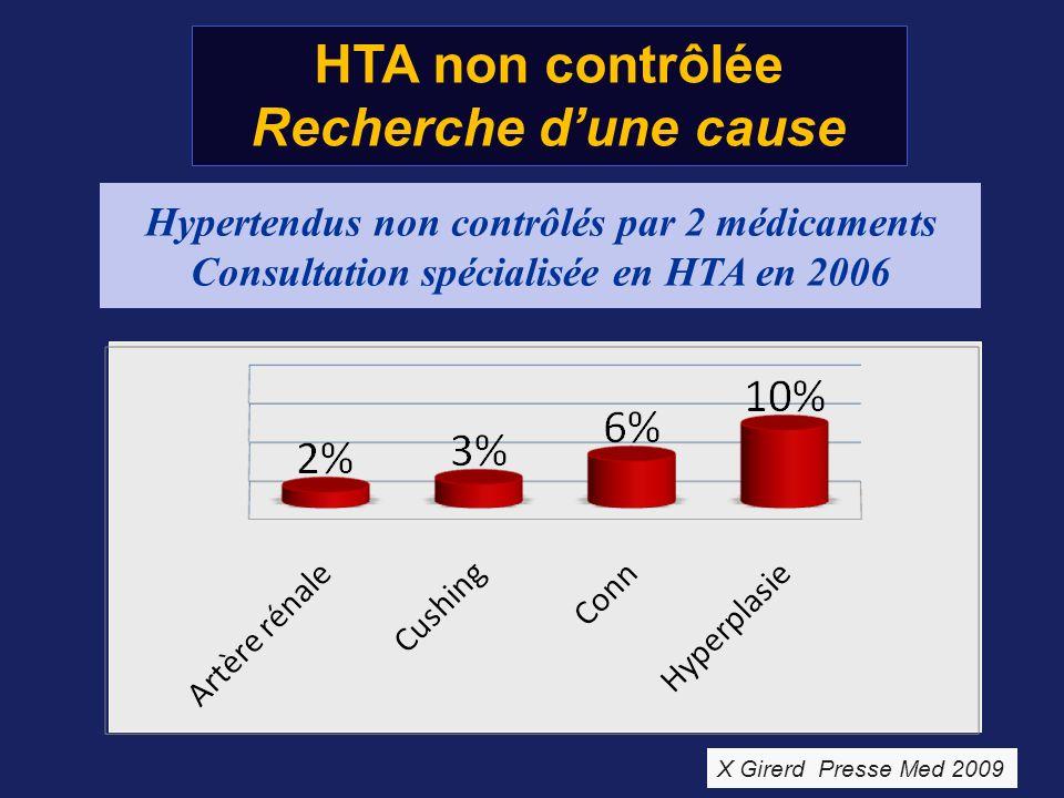 HTA non contrôlée Recherche d'une cause
