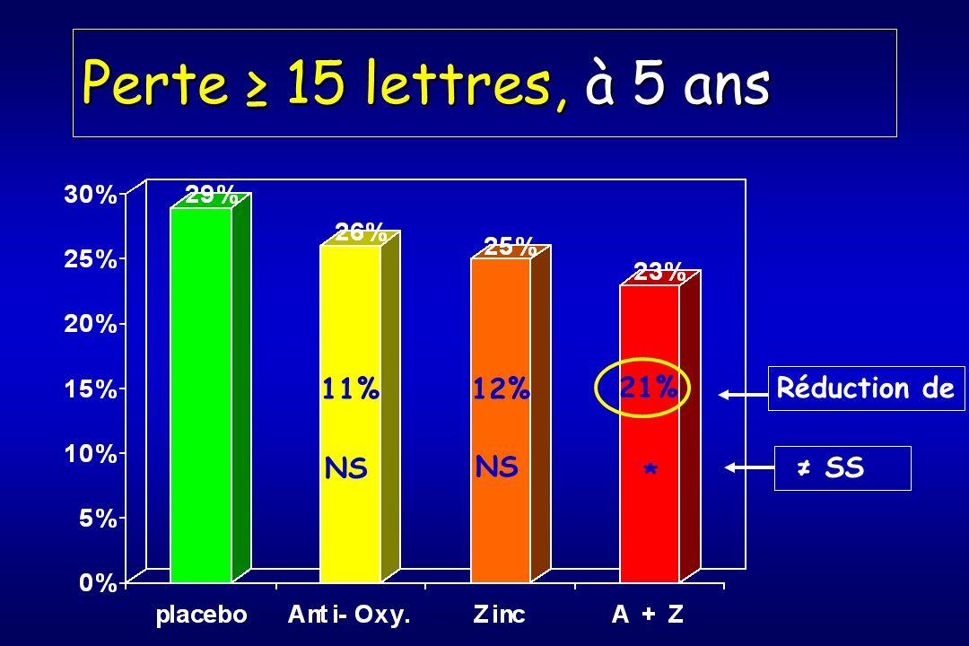 Perte ≥ 15 lettres, à 5 ans 11% 12% 21% Réduction de NS NS ≠ SS *