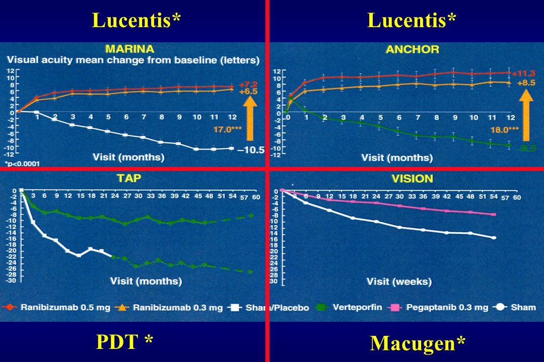 Lucentis* Lucentis* PDT * Macugen*