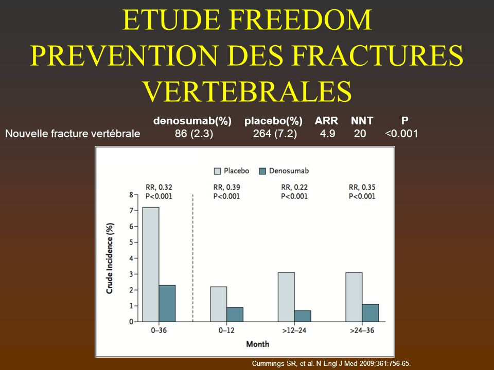 ETUDE FREEDOM PREVENTION DES FRACTURES VERTEBRALES