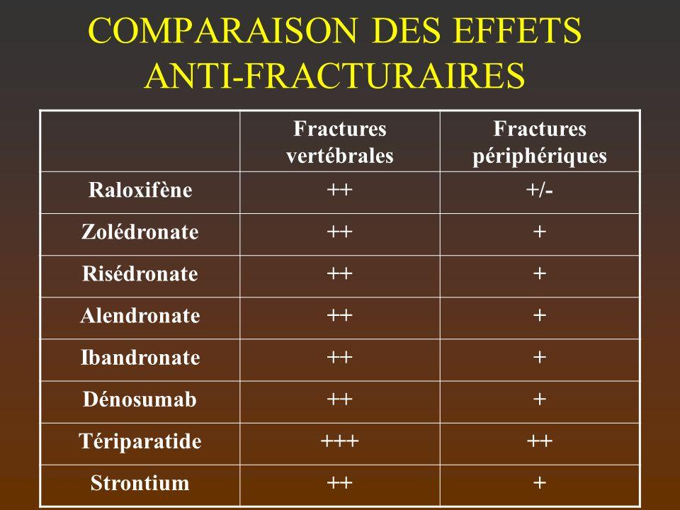 COMPARAISON DES EFFETS ANTI-FRACTURAIRES