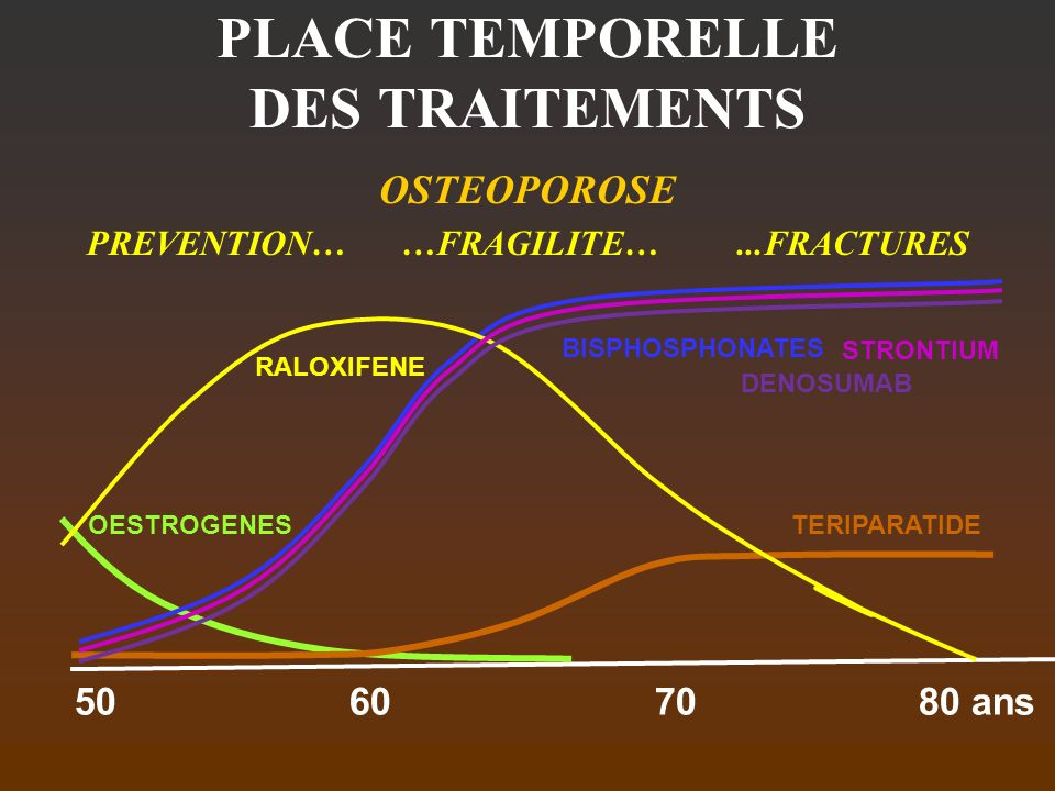 PLACE TEMPORELLE DES TRAITEMENTS