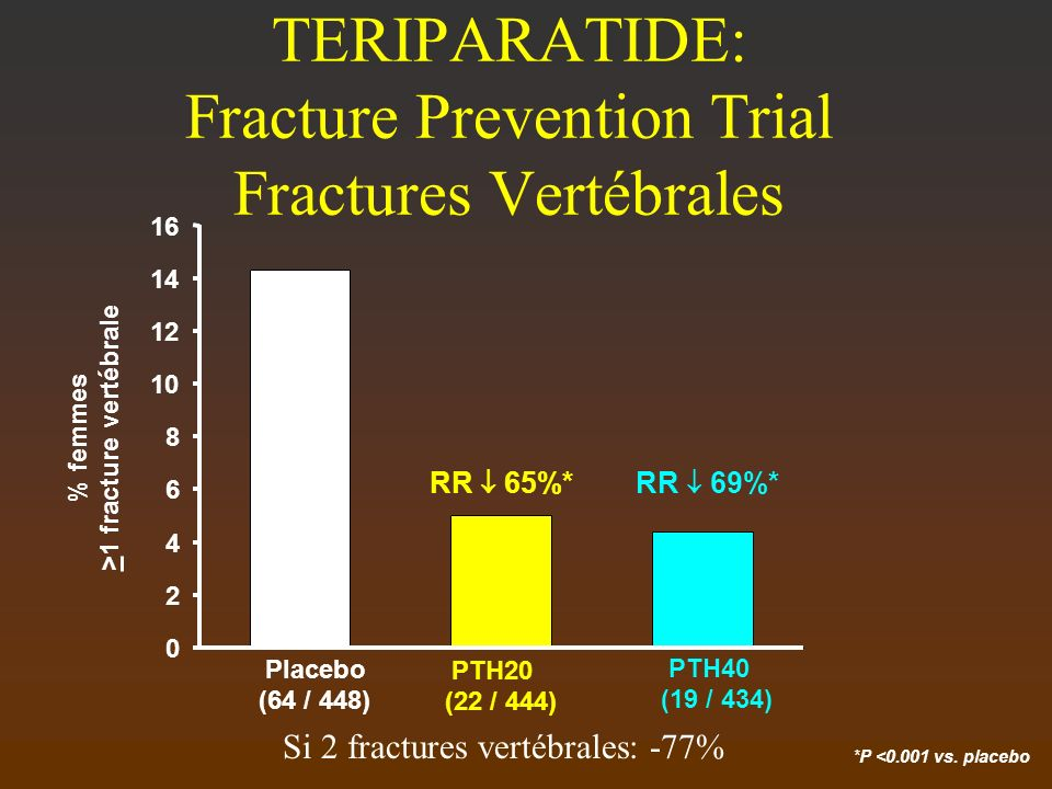 TERIPARATIDE: Fracture Prevention Trial Fractures Vertébrales