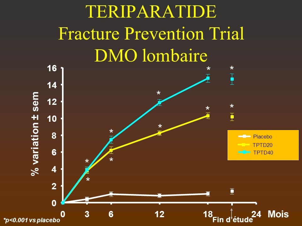 TERIPARATIDE Fracture Prevention Trial DMO lombaire