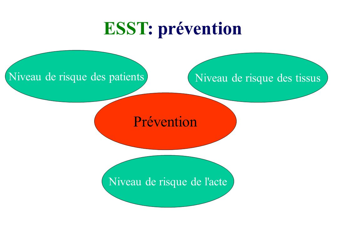 ESST: prévention Prévention Niveau de risque des patients