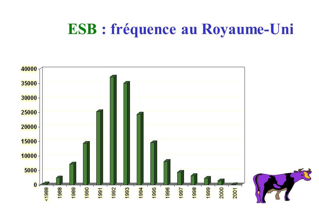 ESB : fréquence au Royaume-Uni