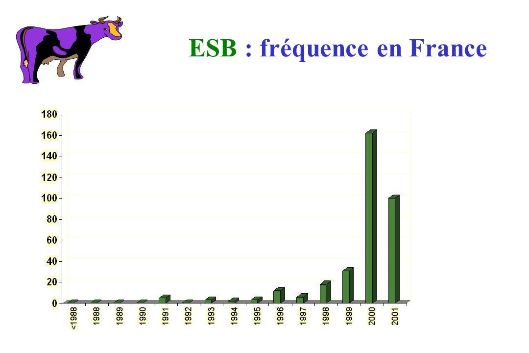 ESB : fréquence en France