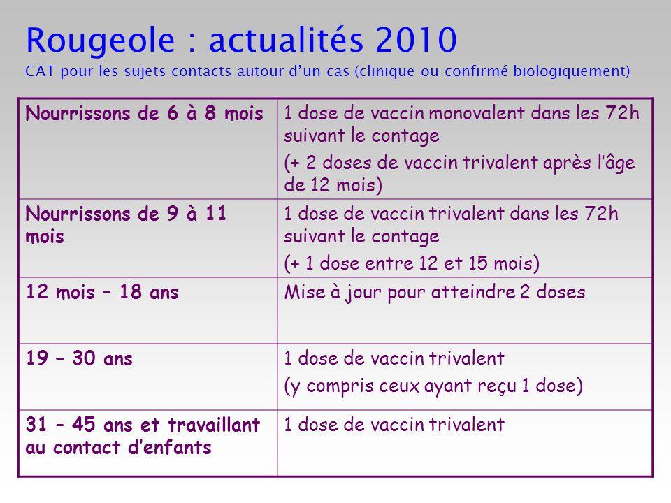 Rougeole : actualités 2010 CAT pour les sujets contacts autour d'un cas (clinique ou confirmé biologiquement)