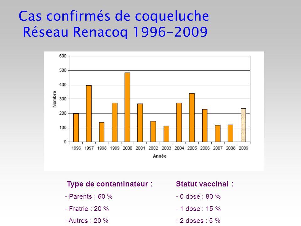 Cas confirmés de coqueluche Réseau Renacoq 1996-2009