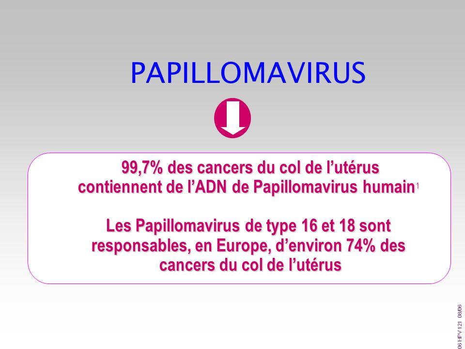 PAPILLOMAVIRUS 99,7% des cancers du col de l'utérus