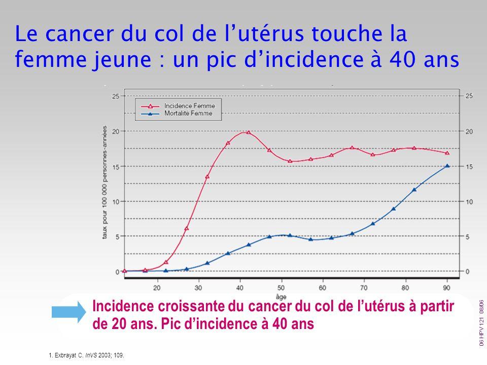 Le cancer du col de l'utérus touche la femme jeune : un pic d'incidence à 40 ans