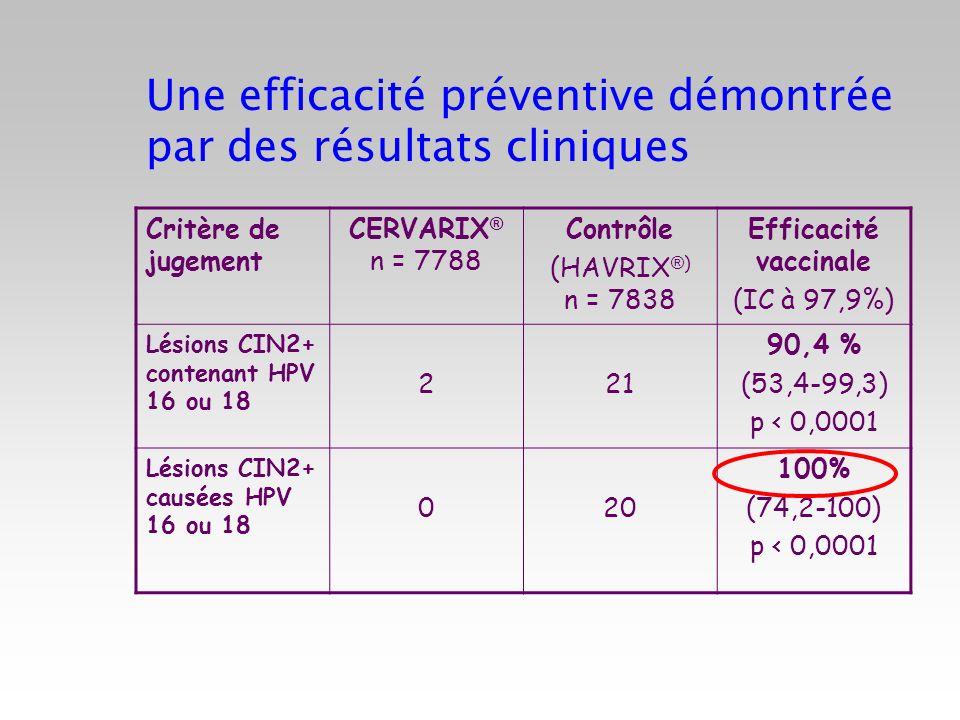 Une efficacité préventive démontrée par des résultats cliniques
