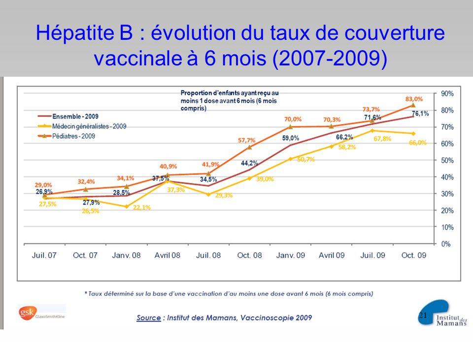 Hépatite B : évolution du taux de couverture vaccinale à 6 mois (2007-2009)
