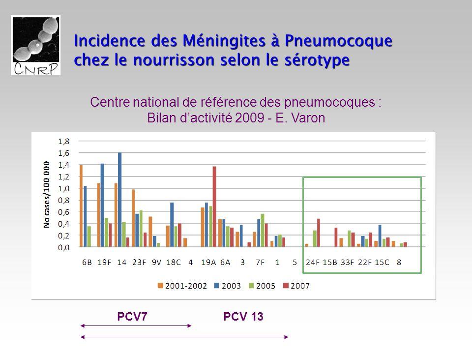 Incidence des Méningites à Pneumocoque chez le nourrisson selon le sérotype