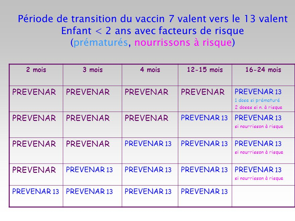 Période de transition du vaccin 7 valent vers le 13 valent Enfant < 2 ans avec facteurs de risque (prématurés, nourrissons à risque)