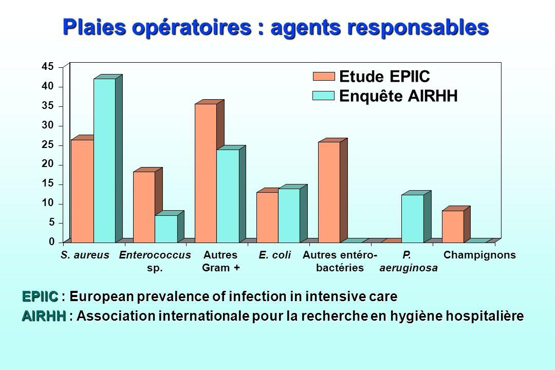Plaies opératoires : agents responsables