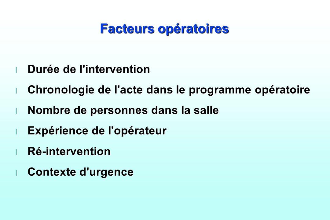 Facteurs opératoires Durée de l intervention