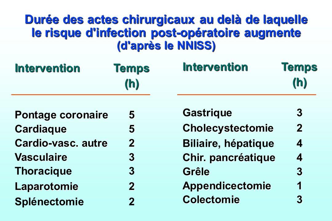 Durée des actes chirurgicaux au delà de laquelle le risque d infection post-opératoire augmente (d après le NNISS)