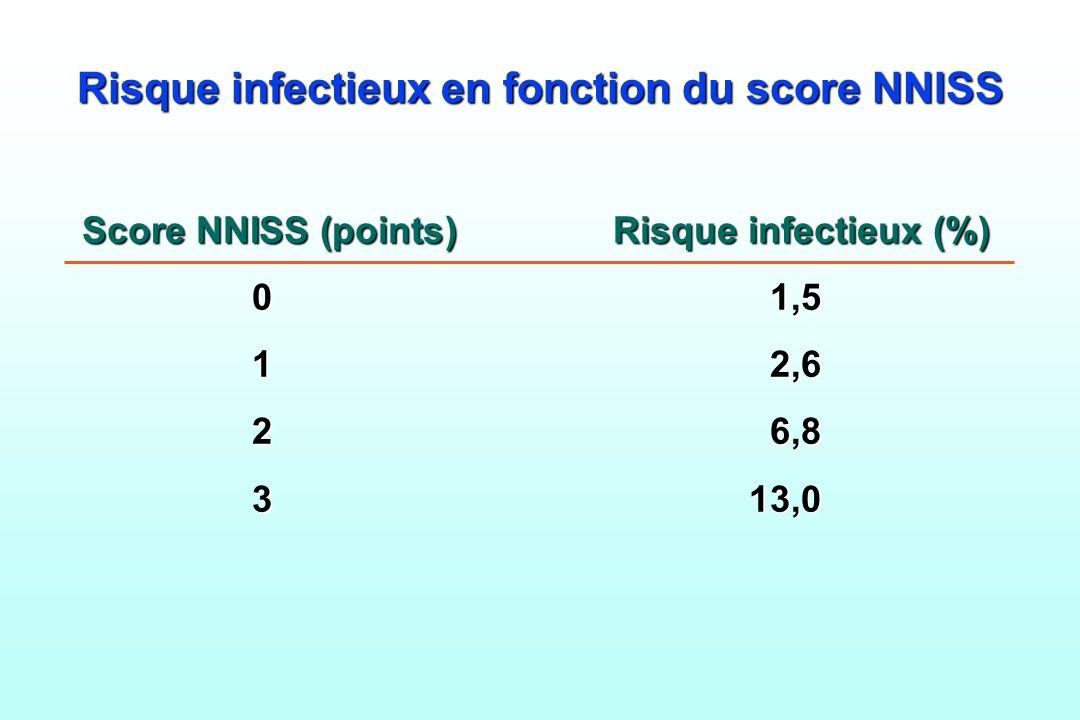 Risque infectieux en fonction du score NNISS