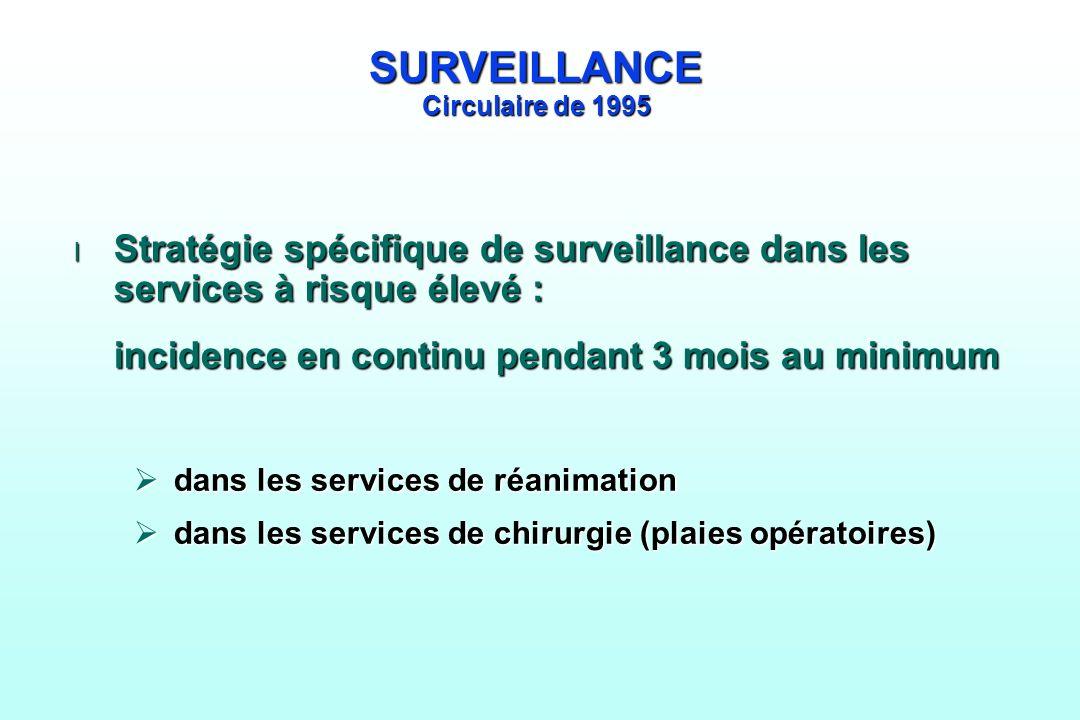 SURVEILLANCE Circulaire de 1995
