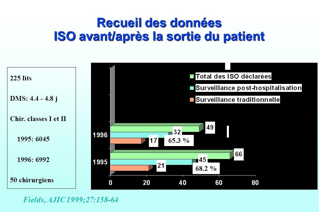 ISO avant/après la sortie du patient