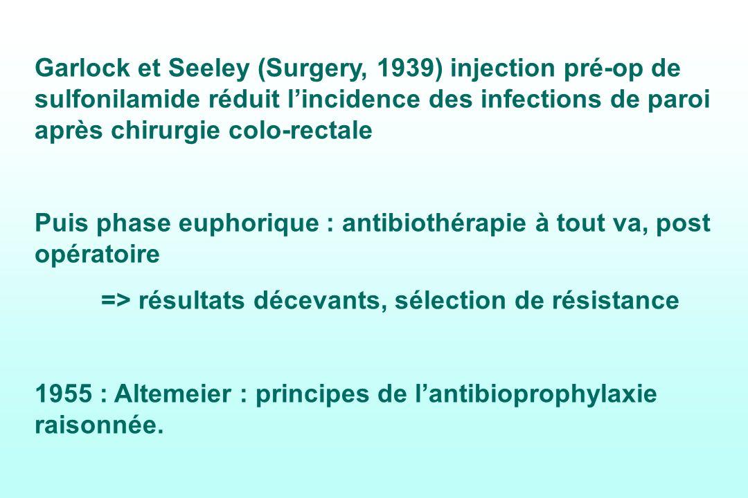 Garlock et Seeley (Surgery, 1939) injection pré-op de sulfonilamide réduit l'incidence des infections de paroi après chirurgie colo-rectale