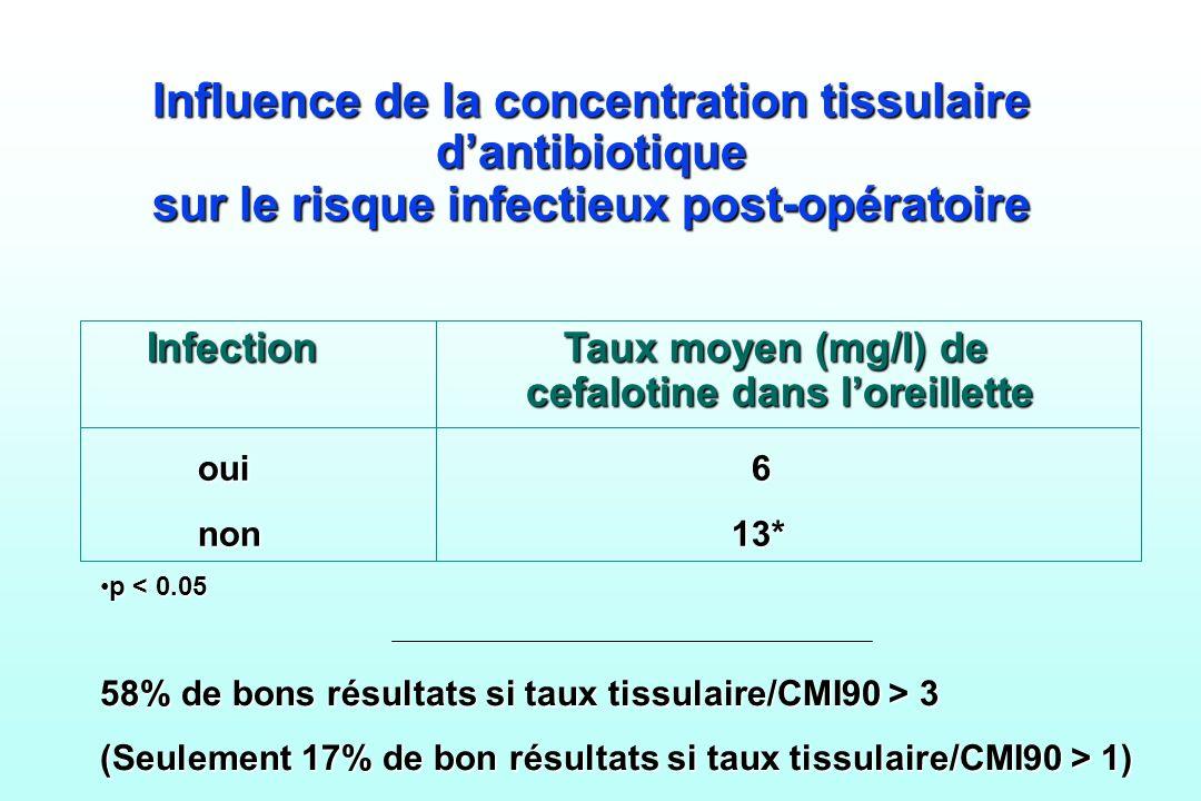 Influence de la concentration tissulaire d'antibiotique sur le risque infectieux post-opératoire