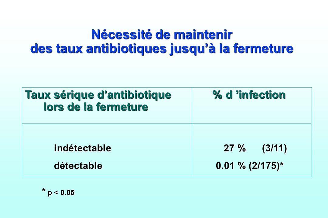 Nécessité de maintenir des taux antibiotiques jusqu'à la fermeture