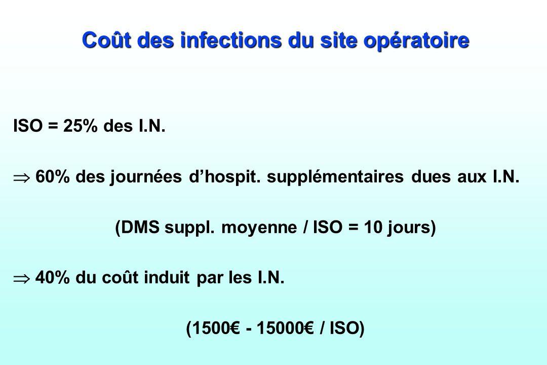 Coût des infections du site opératoire
