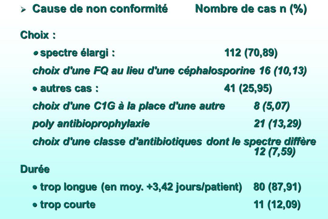 Cause de non conformité Nombre de cas n (%)