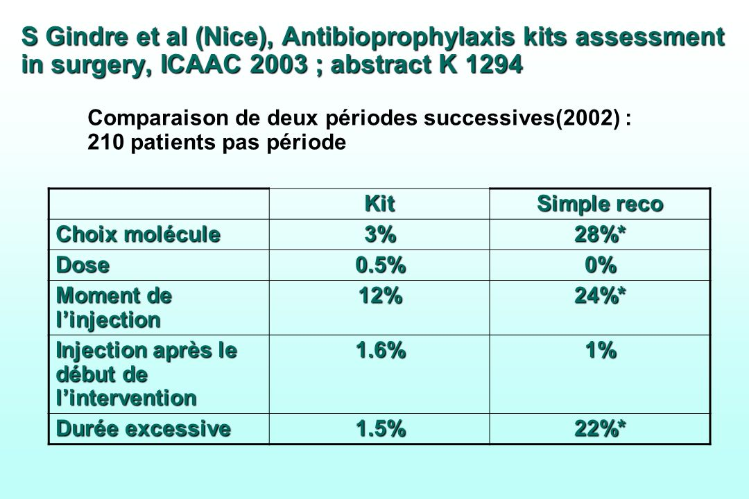 S Gindre et al (Nice), Antibioprophylaxis kits assessment in surgery, ICAAC 2003 ; abstract K 1294 Comparaison de deux périodes successives(2002) : 210 patients pas période
