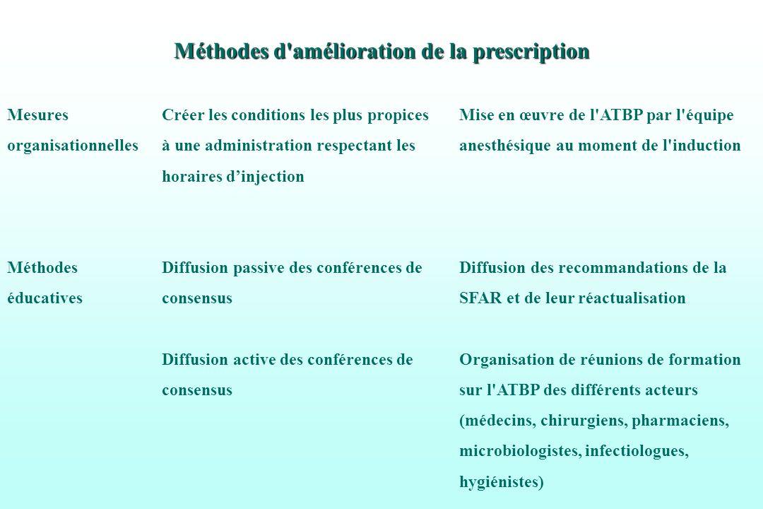 Méthodes d amélioration de la prescription