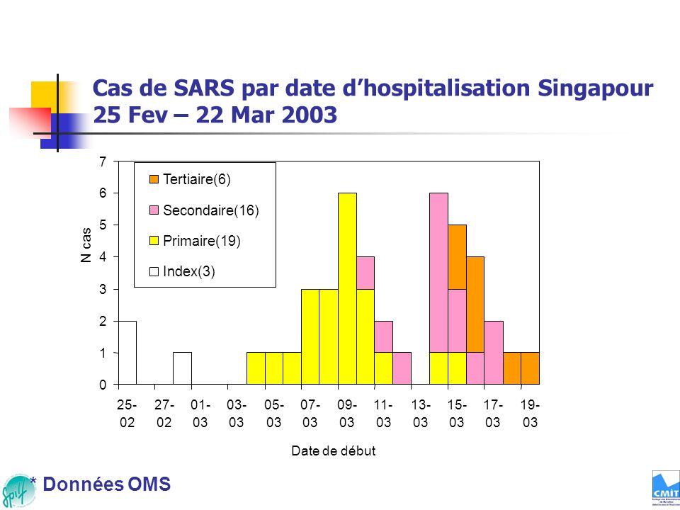 Cas de SARS par date d'hospitalisation Singapour 25 Fev – 22 Mar 2003