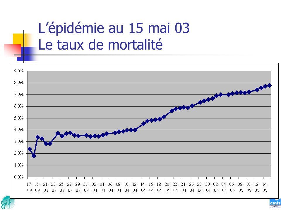 L'épidémie au 15 mai 03 Le taux de mortalité