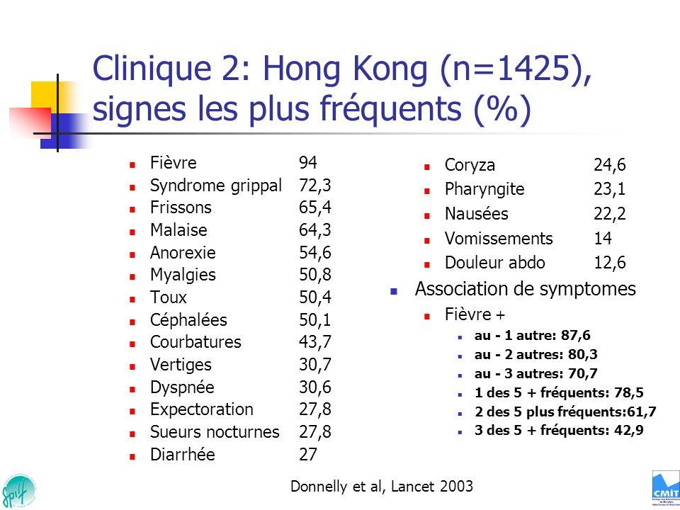 Clinique 2: Hong Kong (n=1425), signes les plus fréquents (%)